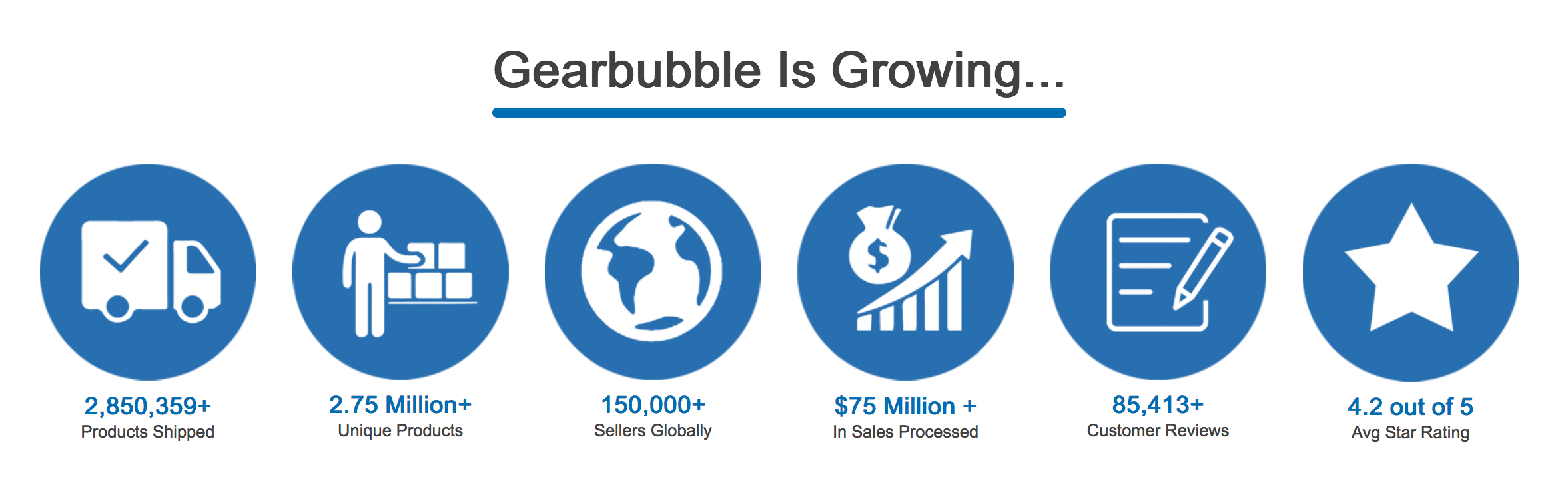 Gearbubble Pro Review - Is this eCommerce Platform a good