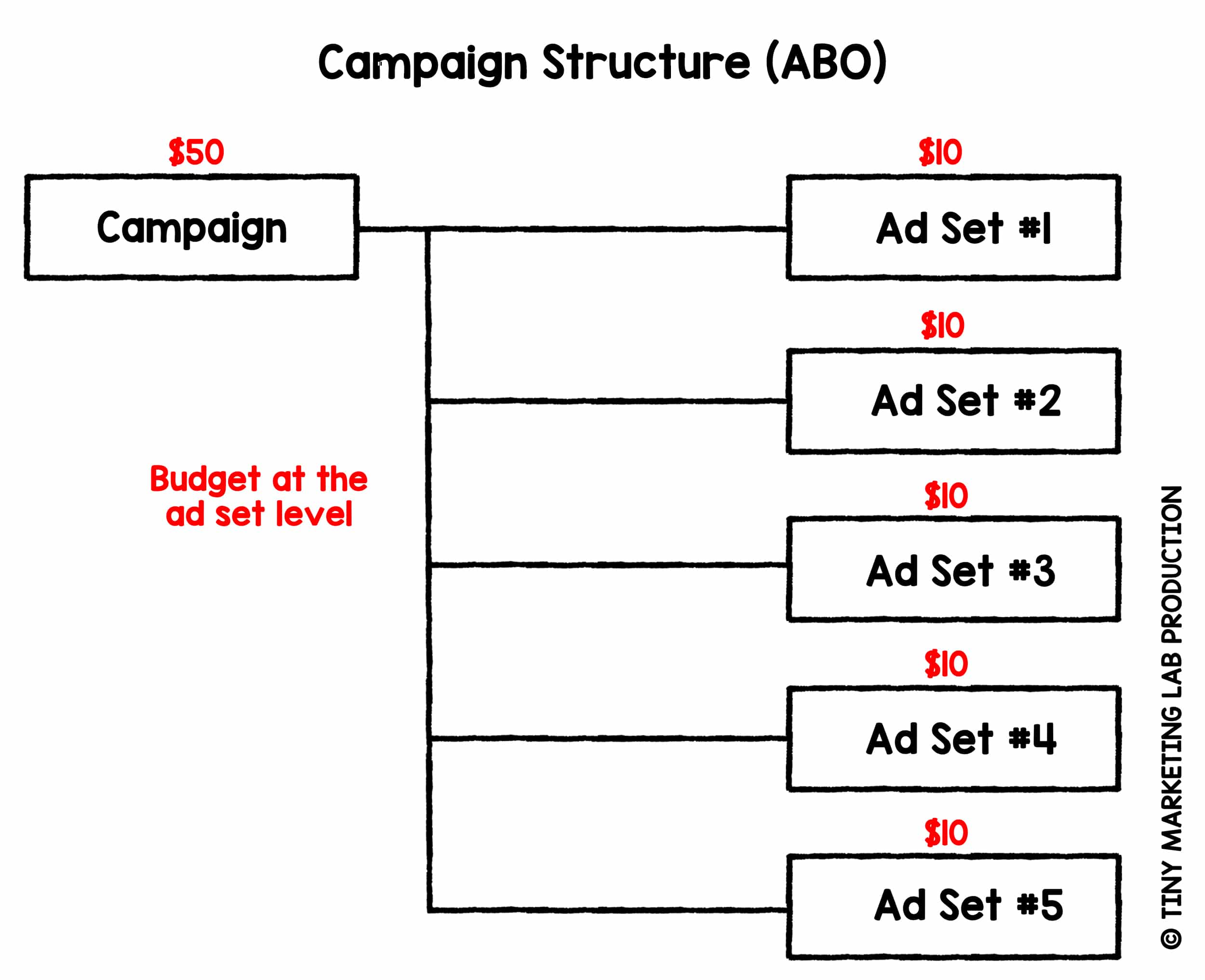 Ad Set Budget Optimization