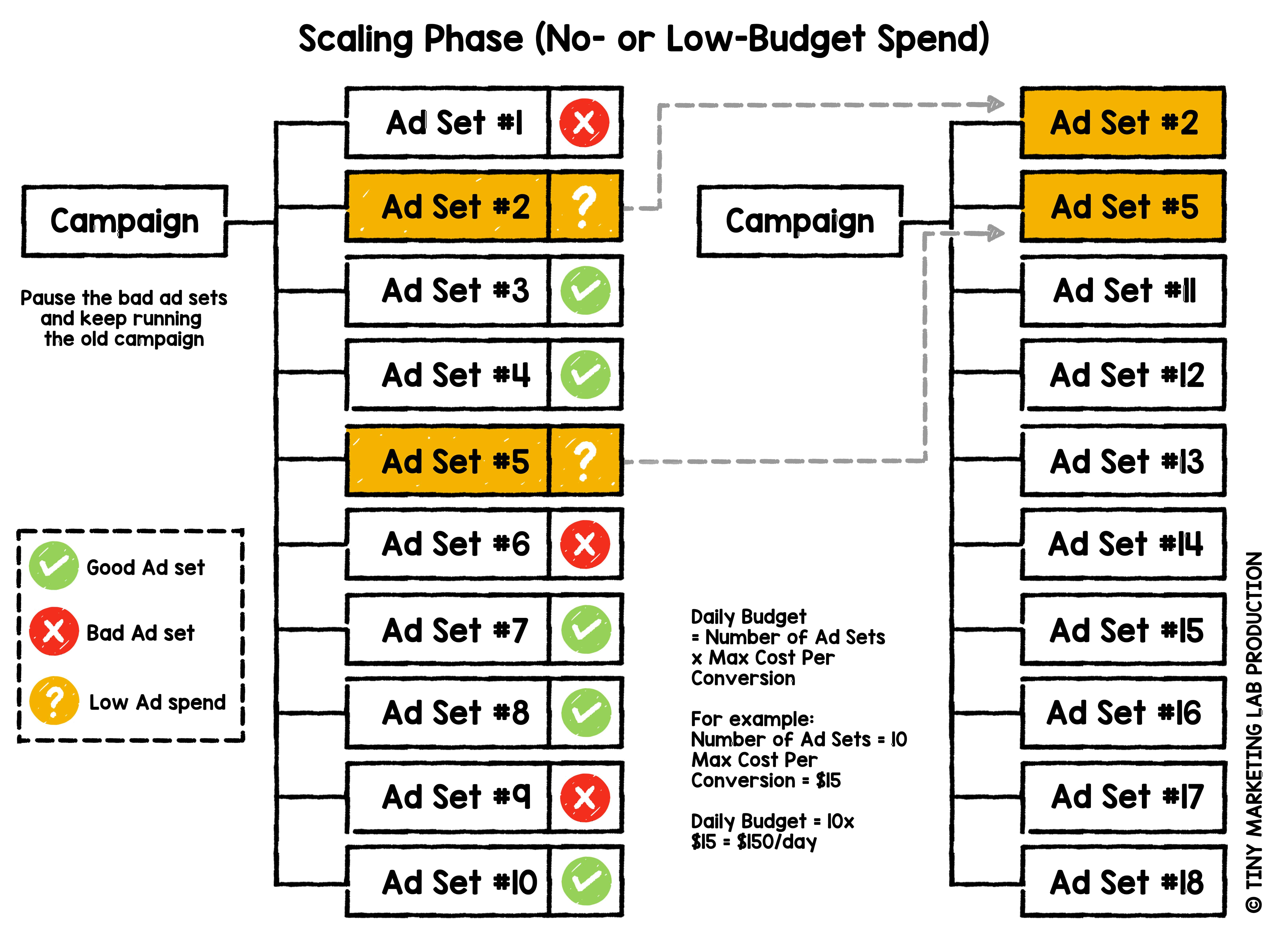 Campaign Budget Optimization - Testing Phase